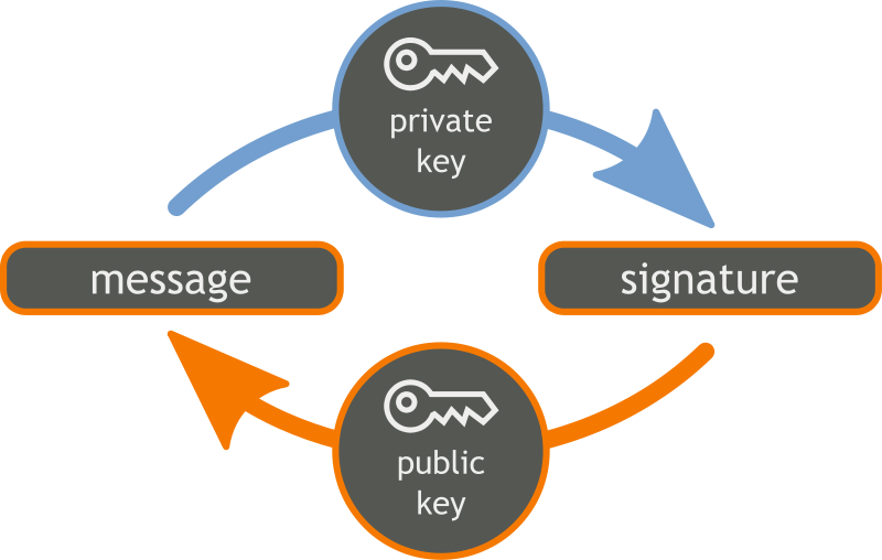 digital-signature-keys